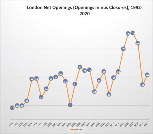 London Net openings