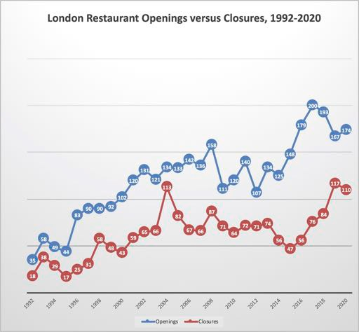 London restaurant openings vs closures